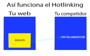 QUE ES Hotlinking